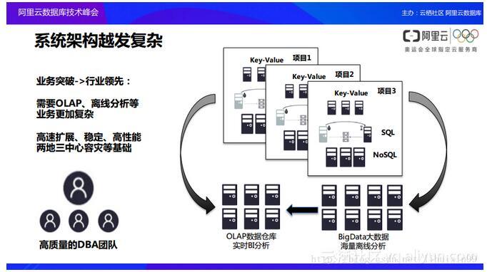 云数据库产品及架构设计背后的考量