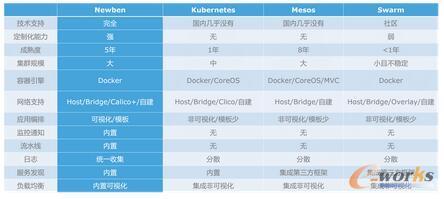 """前言      早在十多年前国内外的一些大厂就开始投入研发和使用容器技术,比如Google,对他们来说,使用容器能够充分利用计算资源节省硬件成本。而这几年——众所周知——真正把容器技术发扬光大的是Docker。Docker的slogan""""Build,Ship & Run anywhere""""定位非常清晰,Docker的出现打破了传统运维模式里从打包到部署的过程中环境、语言、平台不一致的乱象,将这一整套开发运维模式标准化了,从而真正帮助企业实践了DevOps和微服务化。      但是,国内的大型企业面临技术转型的的时候,历史包袱太沉重,对Docker的接受和部署非常缓慢。同样地,多数的中小型企业也并未把Docker作为生产环境上部署和管理服务的标配,而选择继续使用传统的运维方案。造成这种现象的原因是什么呢?可能原因之一是企业从业人员对Docker的学习认知并不够。之二是目前市面上Docker的容器编排系统很多,常见的就有K8s,Mesos,Swarm,Rancher,Newben,编排系统的学习和认知成本也进一步提升了企业应用Docker的难度。  1.png       企业为什么要使用Docker      这个问题的本质是企业用Docker究竟能做什么,要回答这个问题,需要我们回归到Docker本身来分析。Docker本身只是提供了一个运行环境,除了把服务跑起来之外,要让多个服务容器协同起来工作,实际还需要一个容器编排系统。一般来说企业期望编排系统能帮助实现如下几个目的: ?      定义服务栈      提供一种机制,可以用配置文件来定义服务的网络端口,镜像及版本,在需要的时候通过配置可再现的创建出一整套服务。 ?      服务发现、注册和注销      需要在创建服务后自动创建DNS记录用于访问相关容器,容器状态健康后注册SRV信息。 ?      健康检查      可以精细化控制服务注册时机,以支持容器正常启动后的初始化完成后再注册服务,以对外提供稳定可用的服务。 ?      自动扩容和缩容      实时监测容器CPU和内存使用情况,当容器平均性能指标超过阈值一段时间后启动自动扩容,创建更多容器以达到阈值要求,当没有主机资源运行新容器时,自动申请新主机。当一段时间负载持续低于阈值启动缩容优先删除新创建容器和主机,以释放资源和降低运营成本。 ?      合理的调度      要求最大限度的榨取主机资源避免浪费,并可实现快速的创建容器,减少镜像拉取时间和磁盘空间浪费。 ?      负载均衡和高可用      使用Docker的三个阶段      根据我们的观察,根据企业规模和阶段性需求的不同,在使用Docker技术的时候分了三个阶段来进行。       阶段一:利用开源工具实现一定功能      由于一个Docker容器只是一个(或一组)进程的封装,一个容器需要绑定宿主机的端口来向宿主机之外的网络提供服务,为了避免端口冲突,对于需要暴露端口的容器,Docker会随机绑定一个宿主机端口,这个时候就需要服务发现来帮助不同机器上的服务来进行通信了。举例一个简单的方案:Docker-discover和Docker-register。      这个方案提供了一套系统的几个基本功能:应用发布,服务发现,负载均衡和进程守护。除了提供一致的运行环境使服务的发布和回滚比较可控,这套简单的系统在发布流程上还是像传统运维一样需要远程执行脚本,功能比较简单,适用于小企业,随着后端系统成长起来,很快就不够用了。 ?      阶段二:开源容器编排工具      第二个阶段是选择开源容器编排框架来管理,常见的开源容器编排工具有Kubernetes,Swarm和Mesos 。市面上也有同时支持这三种开源容器编排引擎的容器管理打包方案,通常作为入门级容器管理平台使用。这种入门级的方案虽然是开源的,但技术上的文档明显欠缺,社区中的使用难题也很少有公司之外的contributor,当暴露一些难题的时候就很难解决,这点和Kubernetes有很大不同。  2.png       Kubernetes提供的是一个框架,要求使用者对他的组件有一定程度了解,使用之前需要不少配置工作,对Docker入门者来说,学习能力要求很高,不过好在社区有各种contributor,提供了很多帮助部署的installer。除了对学习能力有要求以外,对中小企业来说,对基础设施的投入肯定不如大企业,一般没有专人去熟悉Kubernetes这种大型开源项目。      当然,像Kubernetes这样的容器编排系统本身很复杂,体量很大,很多企业也出现过当丢包严重的时候问题排查起来很困难的局面,毕竟要深入到庞大的代码中定位问题本身就是件很不容易的事情。      虽然现在K"""