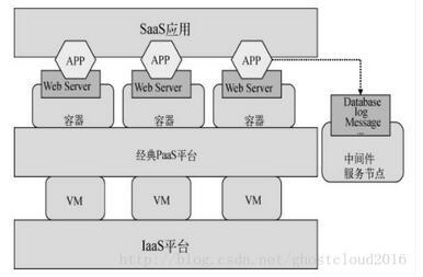 传统云计算平台的分层结构