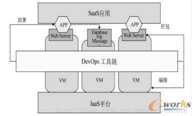 典型的IaaS+云平台