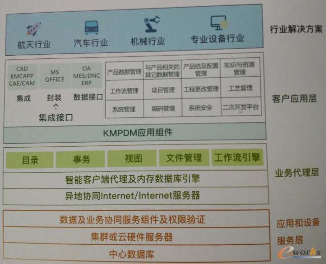 KMPDM系统架构
