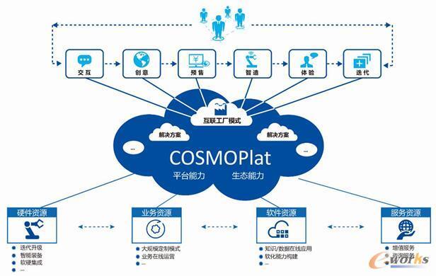 图 海尔COSMOPlat平台