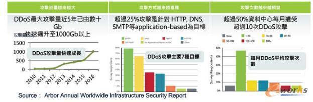 DDoS攻击流量近5年来飙升到1TB