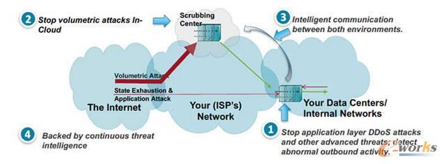 阶层式DDoS防护策略