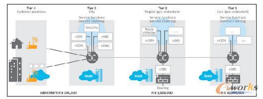 分布式的NFV架构