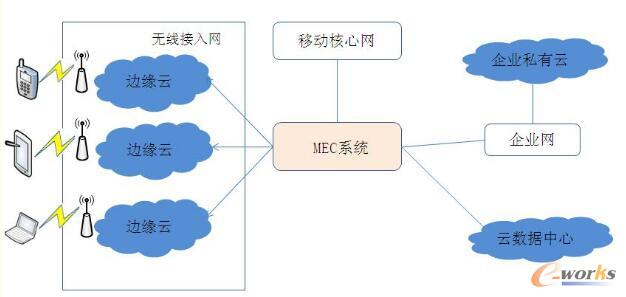 MEC系统架构
