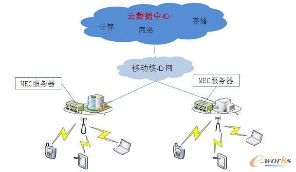 云数据中心引入MEC技术架构示意图