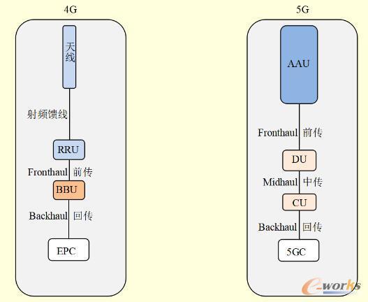 4G和5G传输需求的差别