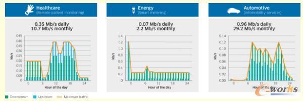 贝尔实验室揭示的不同IoT应用的流量模型