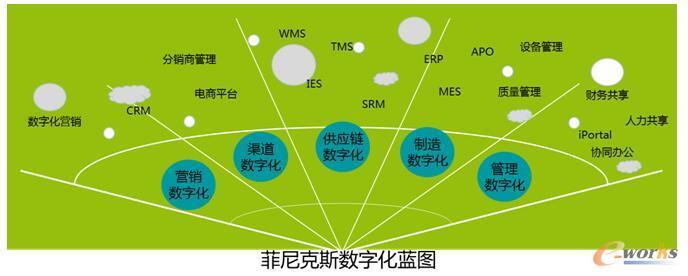 信息技术助力菲尼克斯数字化转型