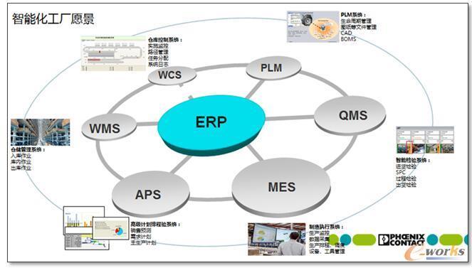 机械erp_信息技术助力菲尼克斯数字化转型_IT综合_基础信息化_文章_e-works ...