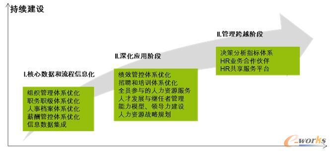 人力资源管理数字化转型