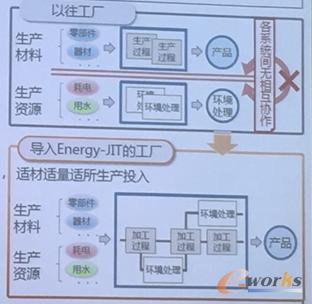 导入Energy-JIT的工厂前后对比