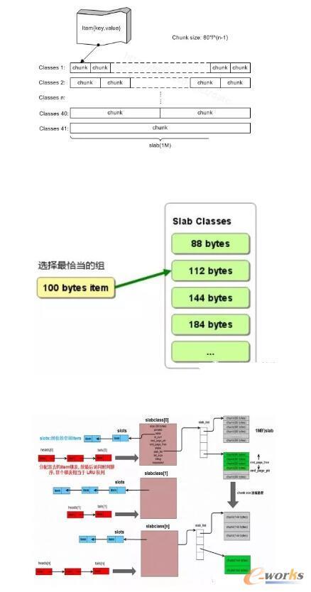 内存缓存系统memcached与redis实现的对比