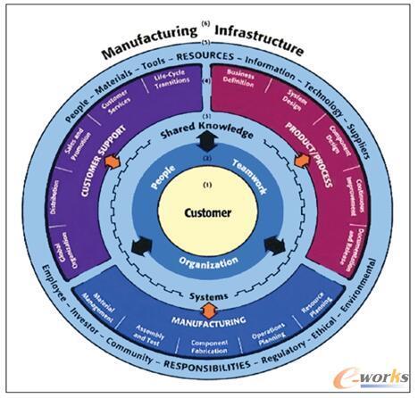 图1 SME的CIM企业轮