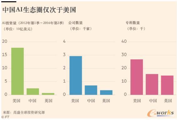 中国科技巨擘(BAT)竞逐人工智能