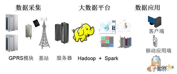 格力工业大数据平台架构
