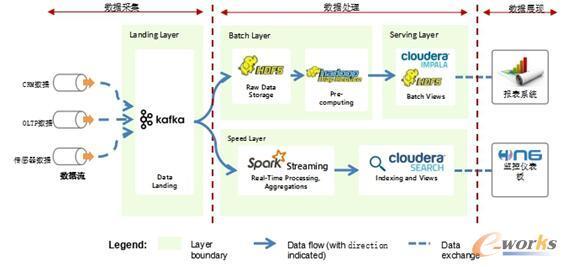 格力大数据分析平台