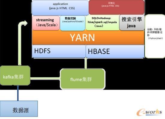 格力大数据平台架构
