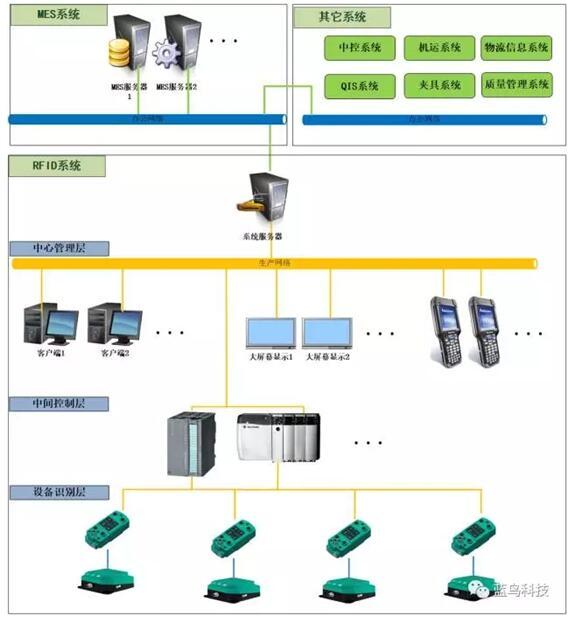 海马RFID射频识别系统
