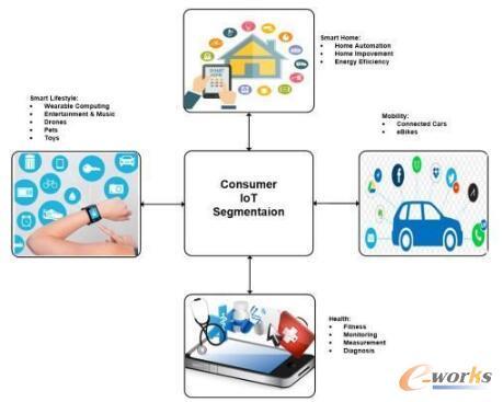 消费型物联网市场细分