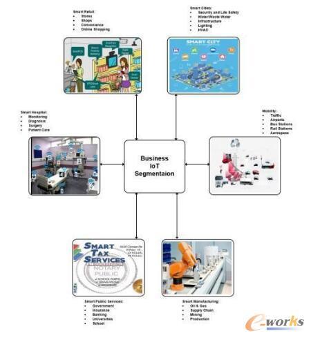 企业物联网市场细分
