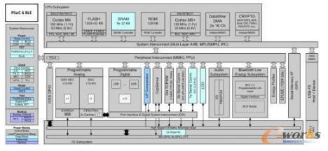 用于物联网应用的低功耗 MCU 框图