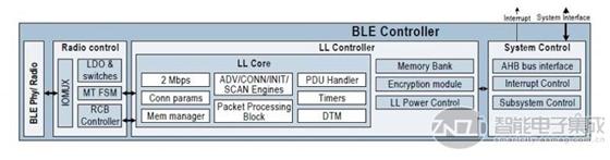 PSoC 6 BLE子系统框图