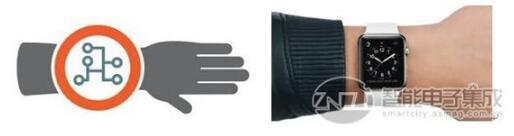 电容式感应手腕检测功能