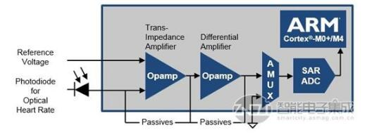 PSoC 6 BLE AFE 示例─ 光学体积描技术