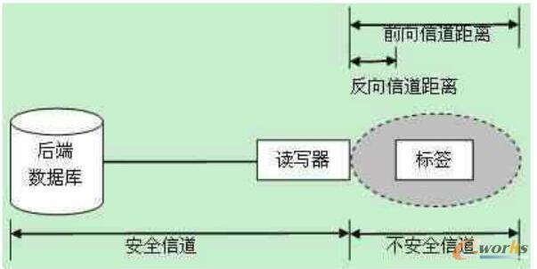 RFID系统及其安全性问题研究