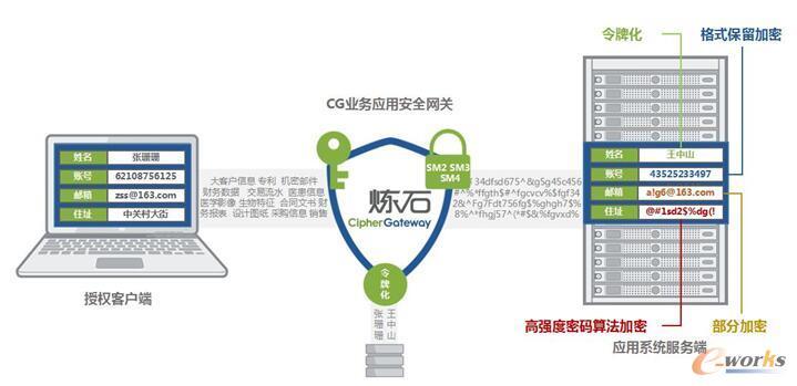 图2 CipherGateway业务应用安全网关