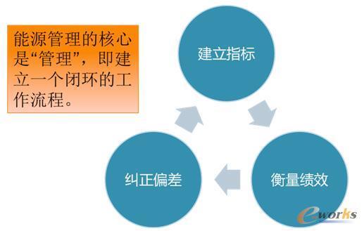 建设能源管理信息化系统