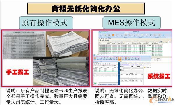 无纸化办公与绿色生产