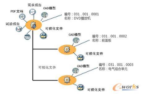 图5 以产品结构为核心的产品数据模型