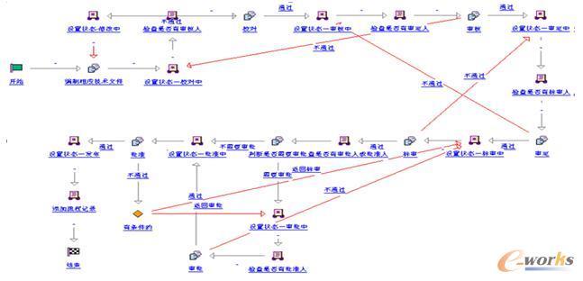 图6 工作流程的建立