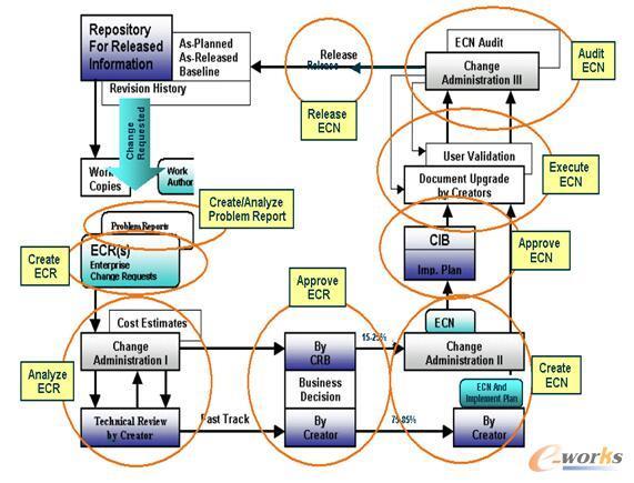 图7 工程变更管理实现过程
