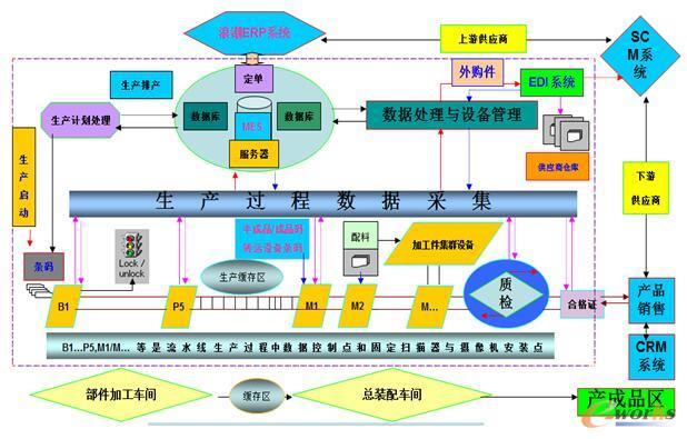 图8 生产过程数据采集
