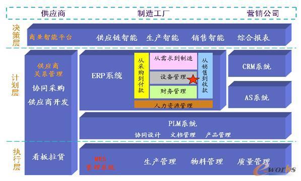 图9 供应链协同管理