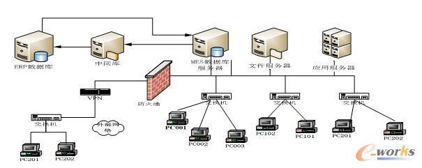 图10 MES与企业ERP系统的信息交互