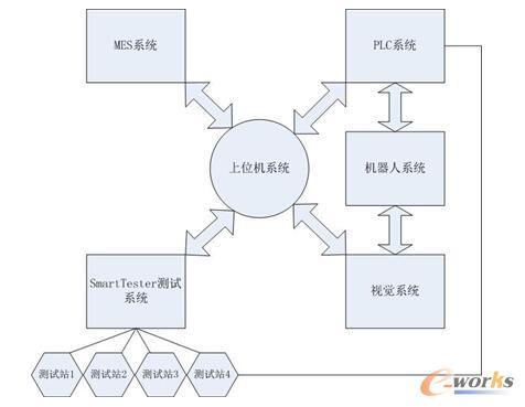 图2 智能测试系统架构图