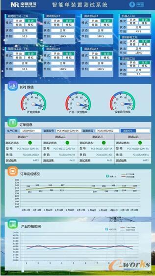 图5 智能测试系统电子看板