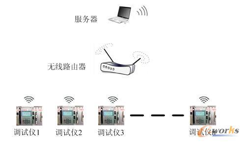 图6 测试结果信息组网方式