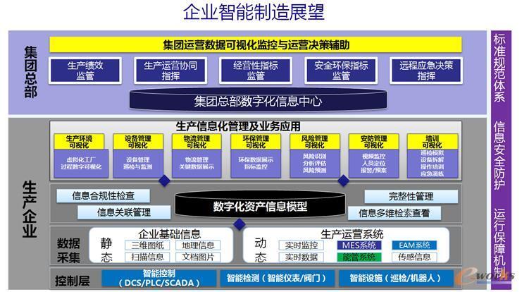 天业集团智能制造的未来发展规划
