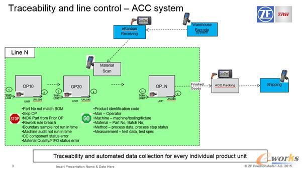 产线控制与追溯