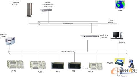 ACC网络结构