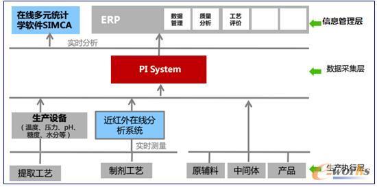 流程制造业数据流向图