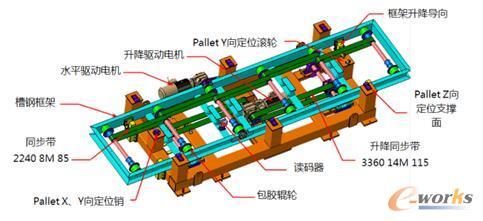 图4 高速辊床的主体结构