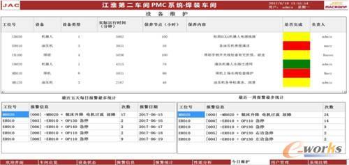 图10 PMC设备维护保养