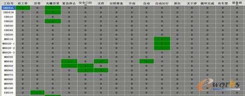 图11 PMC设备状态监控